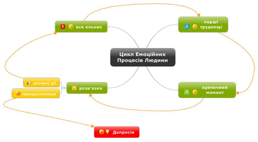 цикл емоцій