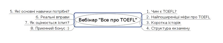 toefl_webinar_1_mindmap
