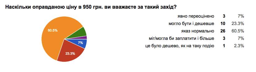 опитування4