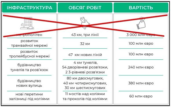генплан львова - бюджет